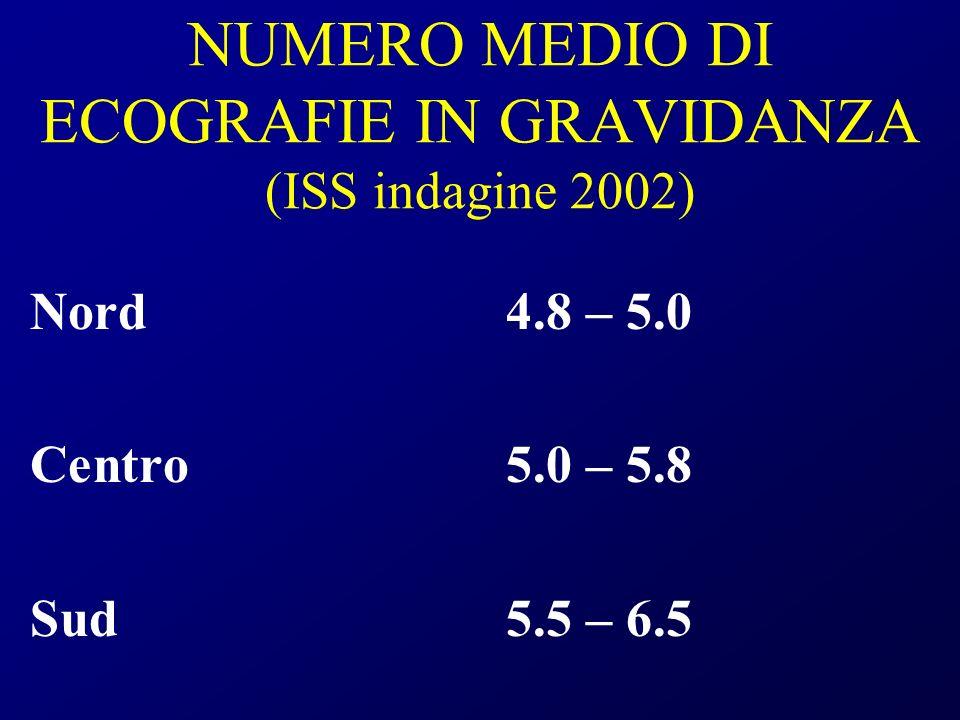 NUMERO MEDIO DI ECOGRAFIE IN GRAVIDANZA (ISS indagine 2002) Nord4.8 – 5.0 Centro5.0 – 5.8 Sud5.5 – 6.5