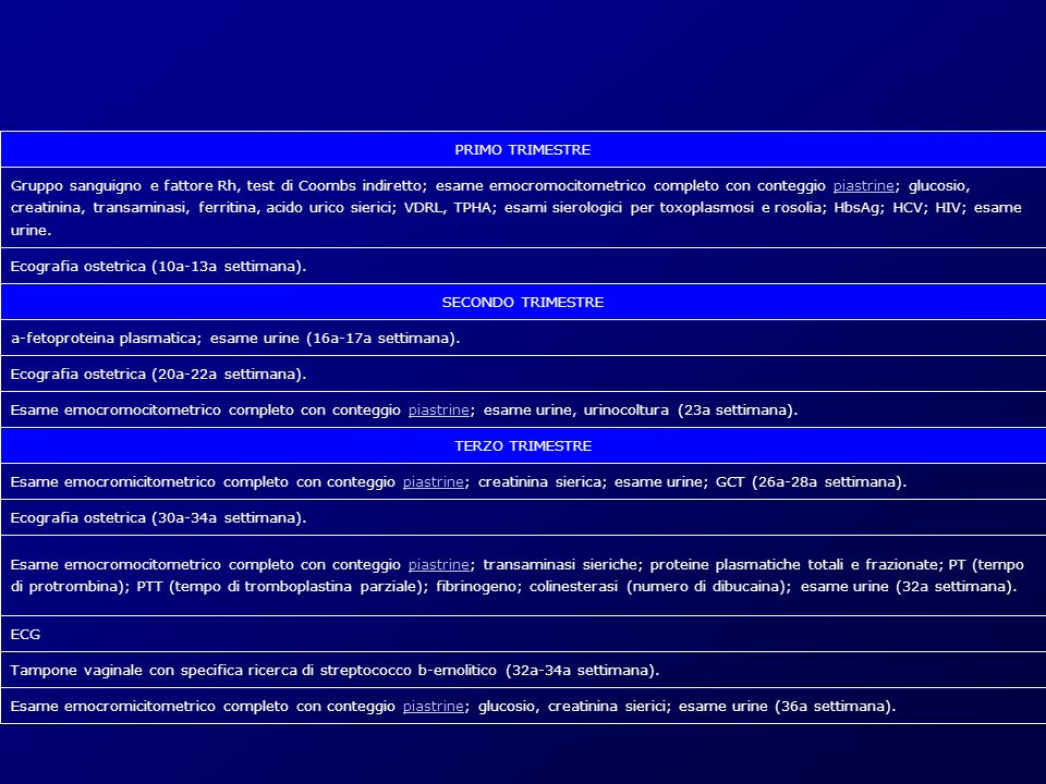 PRIMO TRIMESTRE Gruppo sanguigno e fattore Rh, test di Coombs indiretto; esame emocromocitometrico completo con conteggio piastrine; glucosio, creatinina, transaminasi, ferritina, acido urico sierici; VDRL, TPHA; esami sierologici per toxoplasmosi e rosolia; HbsAg; HCV; HIV; esame urine.piastrine Ecografia ostetrica (10a-13a settimana).