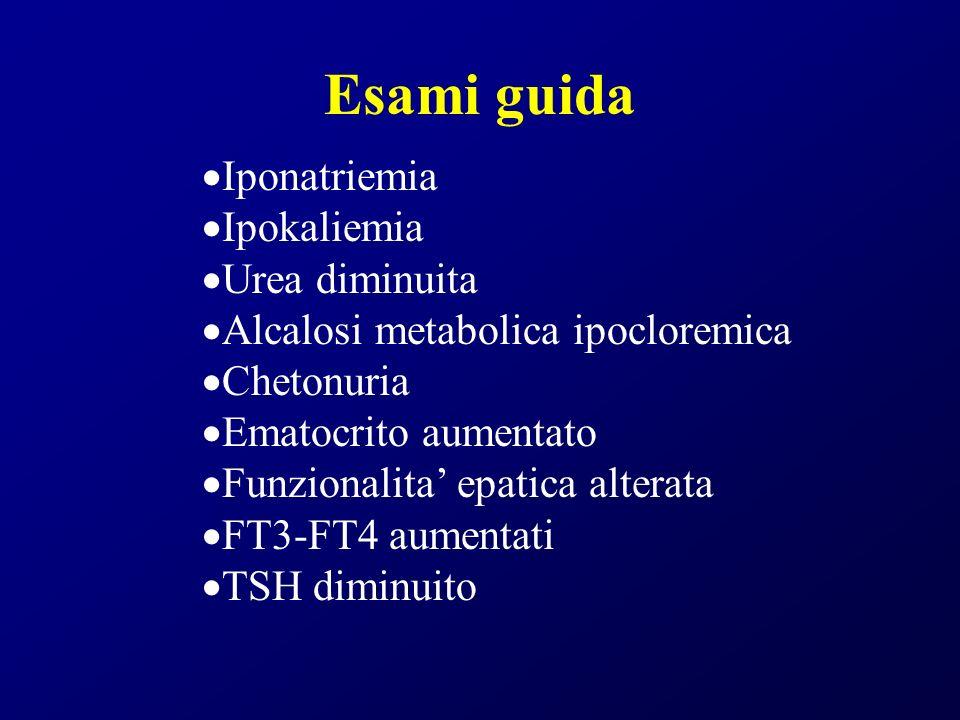 Esami guida Iponatriemia Ipokaliemia Urea diminuita Alcalosi metabolica ipocloremica Chetonuria Ematocrito aumentato Funzionalita epatica alterata FT3-FT4 aumentati TSH diminuito
