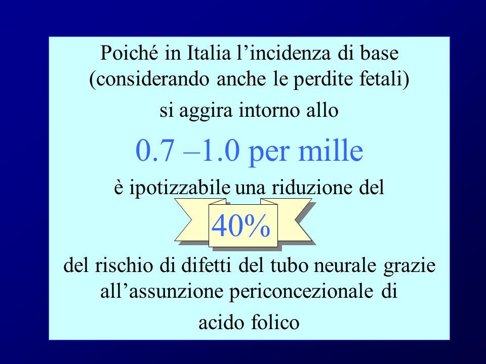 Poiché in Italia lincidenza di base (considerando anche le perdite fetali) si aggira intorno allo 0.7 –1.0 per mille è ipotizzabile una riduzione del del rischio di difetti del tubo neurale grazie allassunzione periconcezionale di acido folico 40%