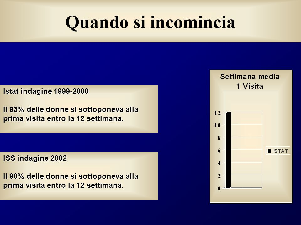 Quando si incomincia Istat indagine 1999-2000 Il 93% delle donne si sottoponeva alla prima visita entro la 12 settimana. ISS indagine 2002 Il 90% dell