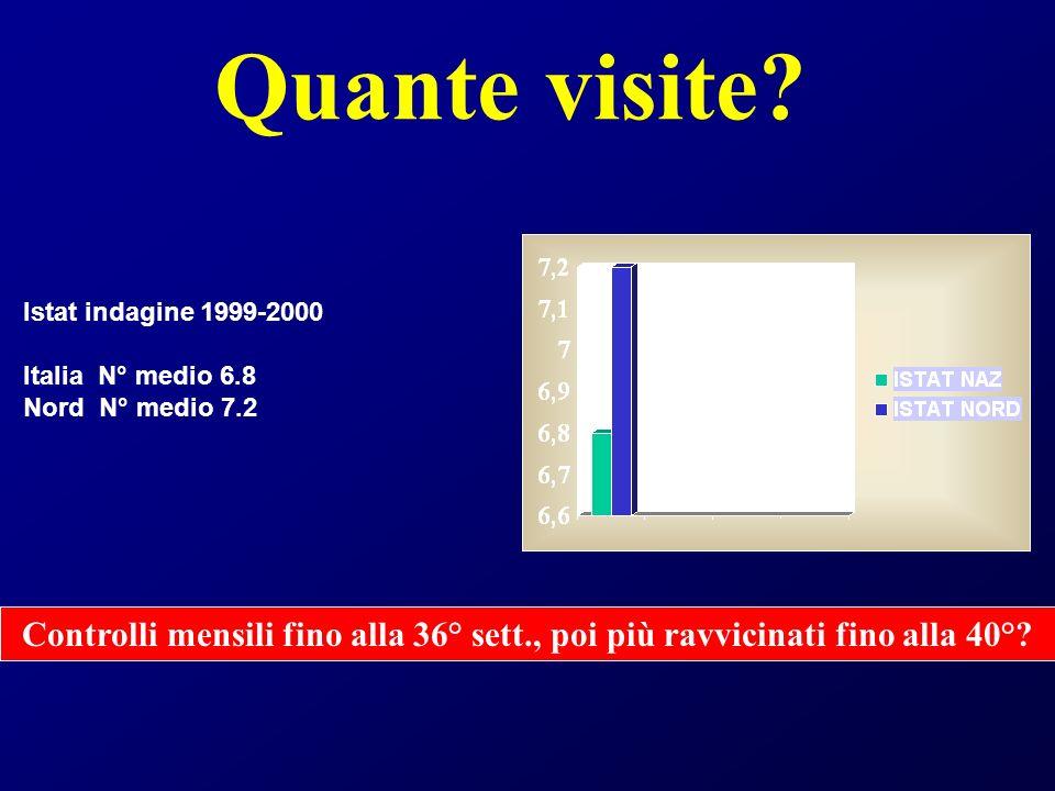 Quante visite? Istat indagine 1999-2000 Italia N° medio 6.8 Nord N° medio 7.2 Controlli mensili fino alla 36° sett., poi più ravvicinati fino alla 40°