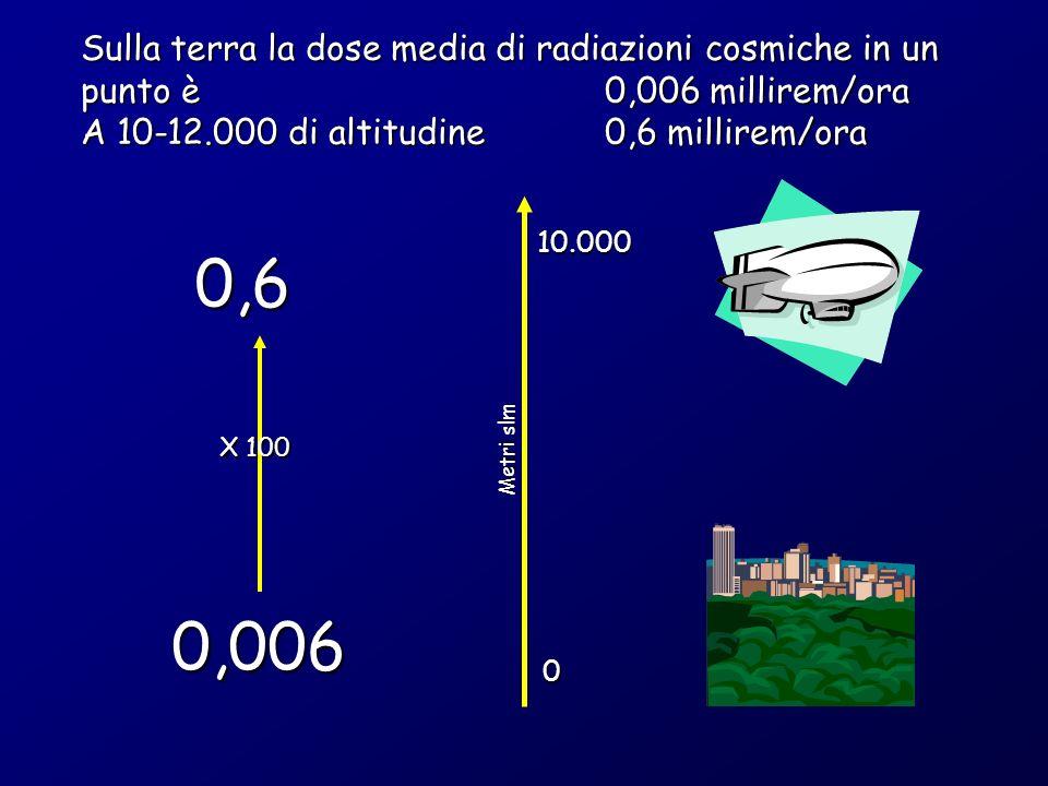 Sulla terra la dose media di radiazioni cosmiche in un punto è 0,006 millirem/ora A 10-12.000 di altitudine0,6 millirem/ora 0,6 0,006 0 10.000 Metri slm X 100
