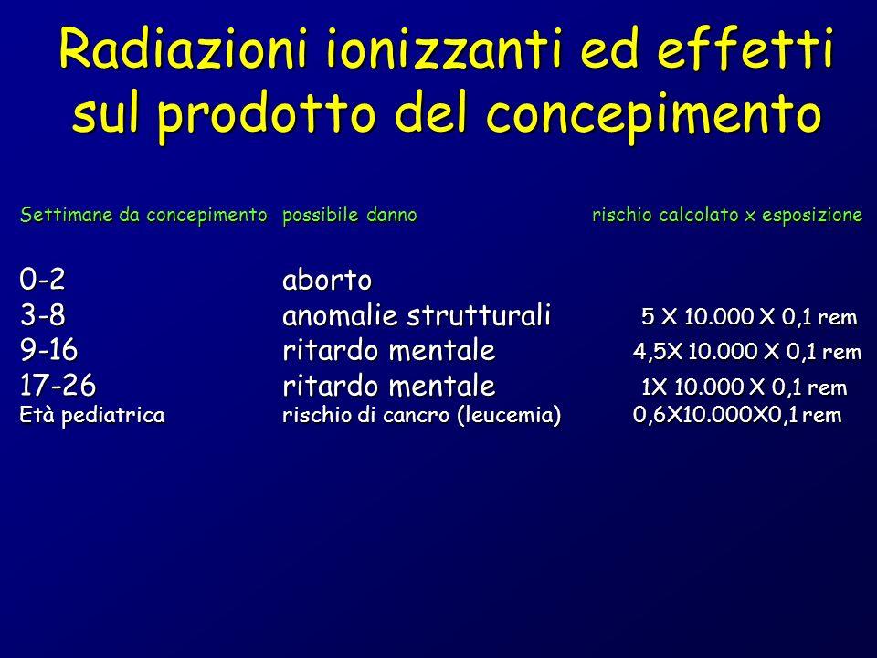 Settimane da concepimentopossibile danno rischio calcolato x esposizione 0-2aborto 3-8anomalie strutturali 5 X 10.000 X 0,1 rem 9-16ritardo mentale 4,5X 10.000 X 0,1 rem 17-26ritardo mentale 1X 10.000 X 0,1 rem Età pediatricarischio di cancro (leucemia)0,6X10.000X0,1 rem Radiazioni ionizzanti ed effetti sul prodotto del concepimento