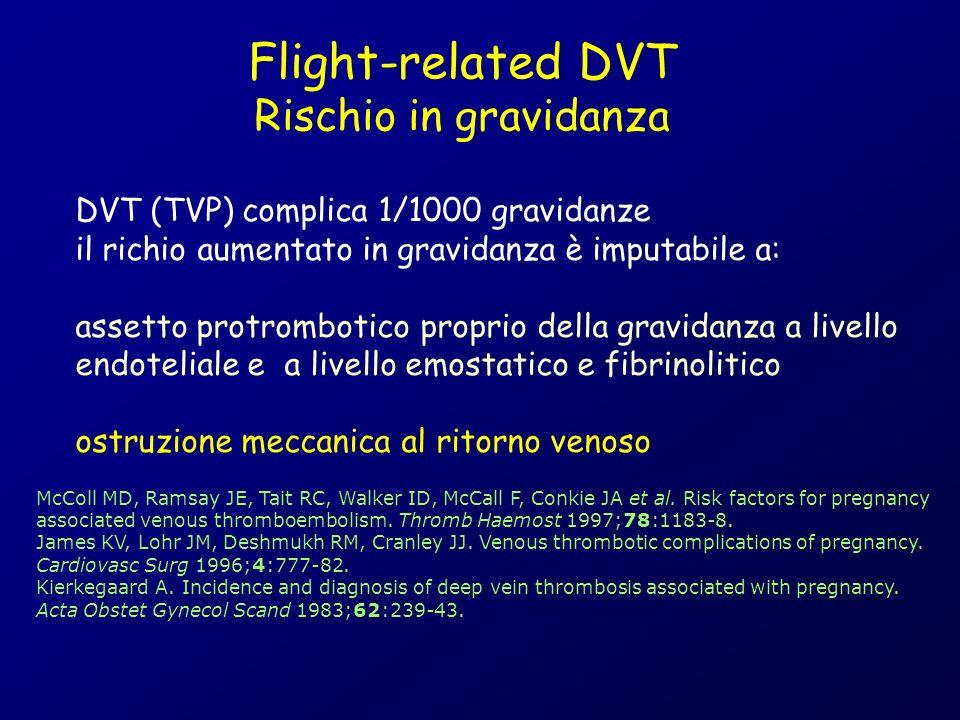 DVT (TVP) complica 1/1000 gravidanze il richio aumentato in gravidanza è imputabile a: assetto protrombotico proprio della gravidanza a livello endoteliale e a livello emostatico e fibrinolitico ostruzione meccanica al ritorno venoso Flight-related DVT Rischio in gravidanza McColl MD, Ramsay JE, Tait RC, Walker ID, McCall F, Conkie JA et al.