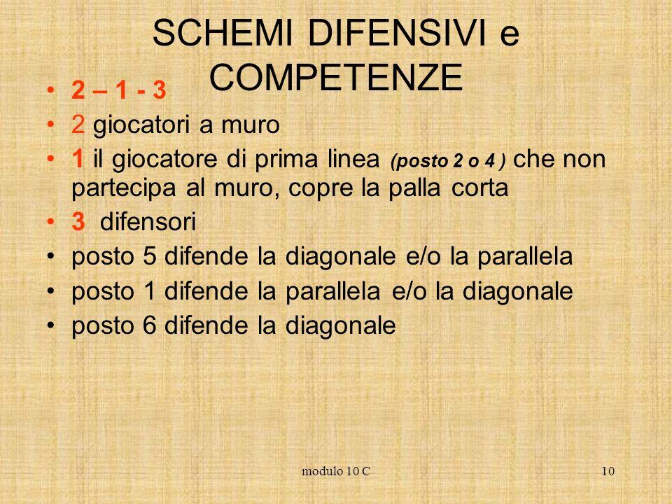 modulo 10 C10 SCHEMI DIFENSIVI e COMPETENZE 2 – 1 - 3 2 giocatori a muro 1 il giocatore di prima linea (posto 2 o 4 ) che non partecipa al muro, copre
