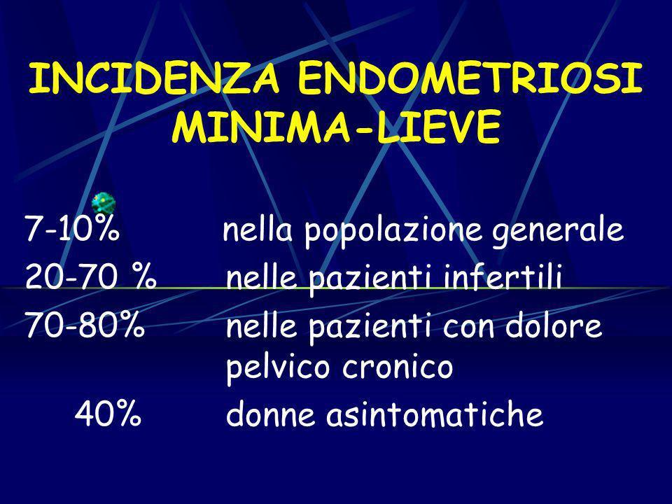 LENDOMETRIOSI PROFONDA Definizione : lesione profonda >= 5 mm.