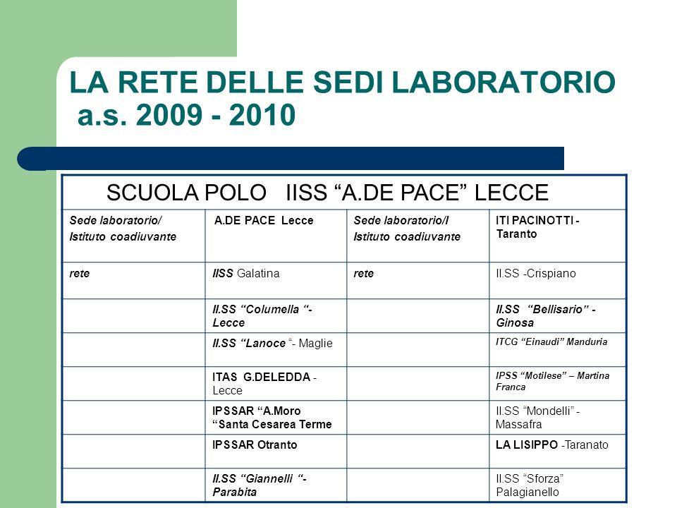LA RETE DELLE SEDI LABORATORIO a.s. 2009 - 2010 SCUOLA POLO IISS A.DE PACE LECCE Sede laboratorio/ Istituto coadiuvante A.DE PACE LecceSede laboratori