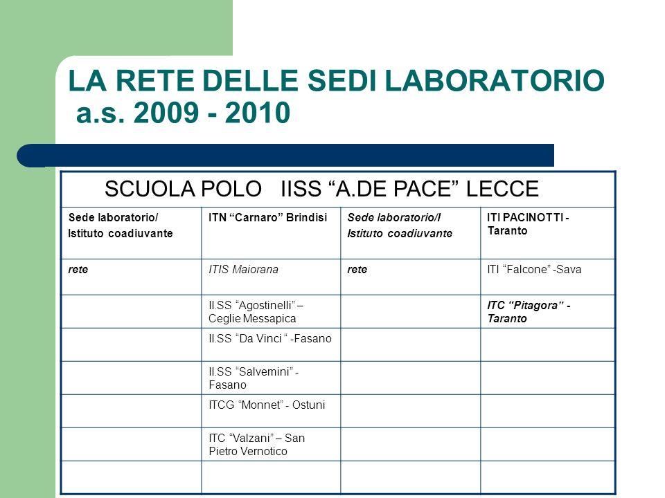 LA RETE DELLE SEDI LABORATORIO a.s. 2009 - 2010 SCUOLA POLO IISS A.DE PACE LECCE Sede laboratorio/ Istituto coadiuvante ITN Carnaro BrindisiSede labor