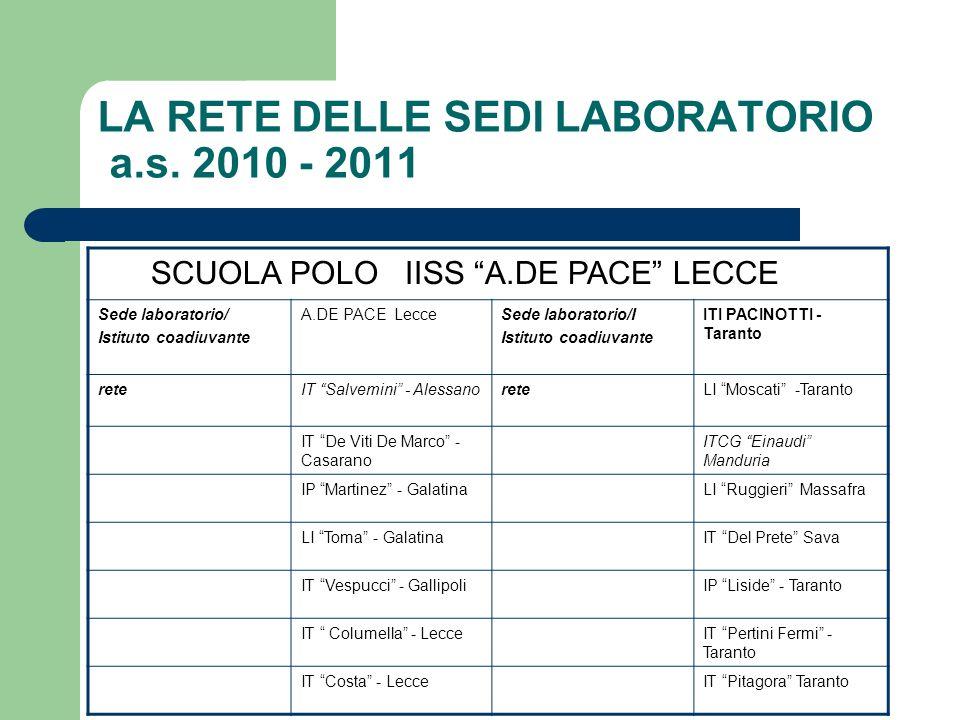 LA RETE DELLE SEDI LABORATORIO a.s. 2010 - 2011 SCUOLA POLO IISS A.DE PACE LECCE Sede laboratorio/ Istituto coadiuvante A.DE PACE LecceSede laboratori