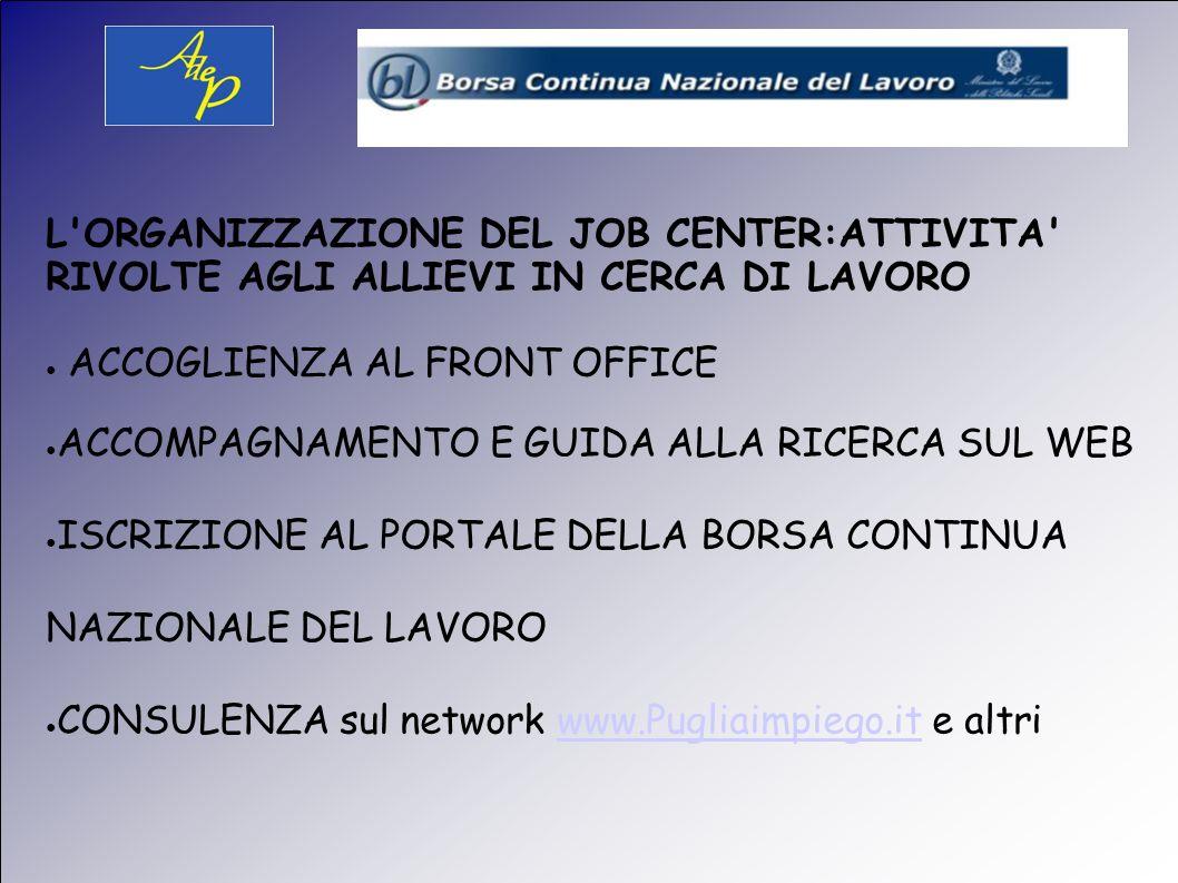 L ORGANIZZAZIONE DEL JOB CENTER:ATTIVITA RIVOLTE AGLI ALLIEVI IN CERCA DI LAVORO ACCOGLIENZA AL FRONT OFFICE ACCOMPAGNAMENTO E GUIDA ALLA RICERCA SUL WEB ISCRIZIONE AL PORTALE DELLA BORSA CONTINUA NAZIONALE DEL LAVORO CONSULENZA sul network www.Pugliaimpiego.it e altriwww.Pugliaimpiego.it