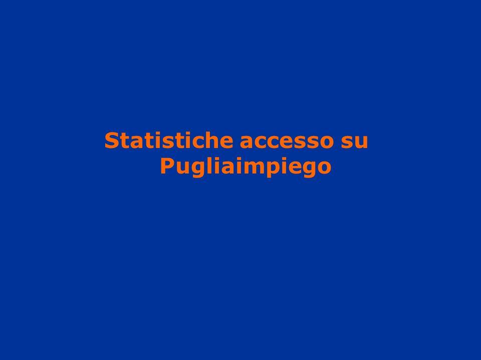 Statistiche accesso su Pugliaimpiego