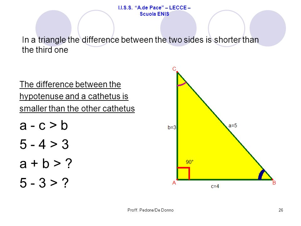 I.I.S.S. A.de Pace – LECCE – Scuola ENIS The difference between the hypotenuse and a cathetus is smaller than the other cathetus a - c > b 5 - 4 > 3 a