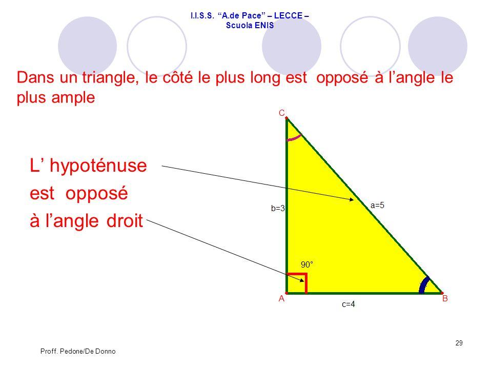 Dans un triangle, le côté le plus long est opposé à langle le plus ample L hypoténuse est opposé à langle droit 29 Proff. Pedone/De Donno I.I.S.S. A.d