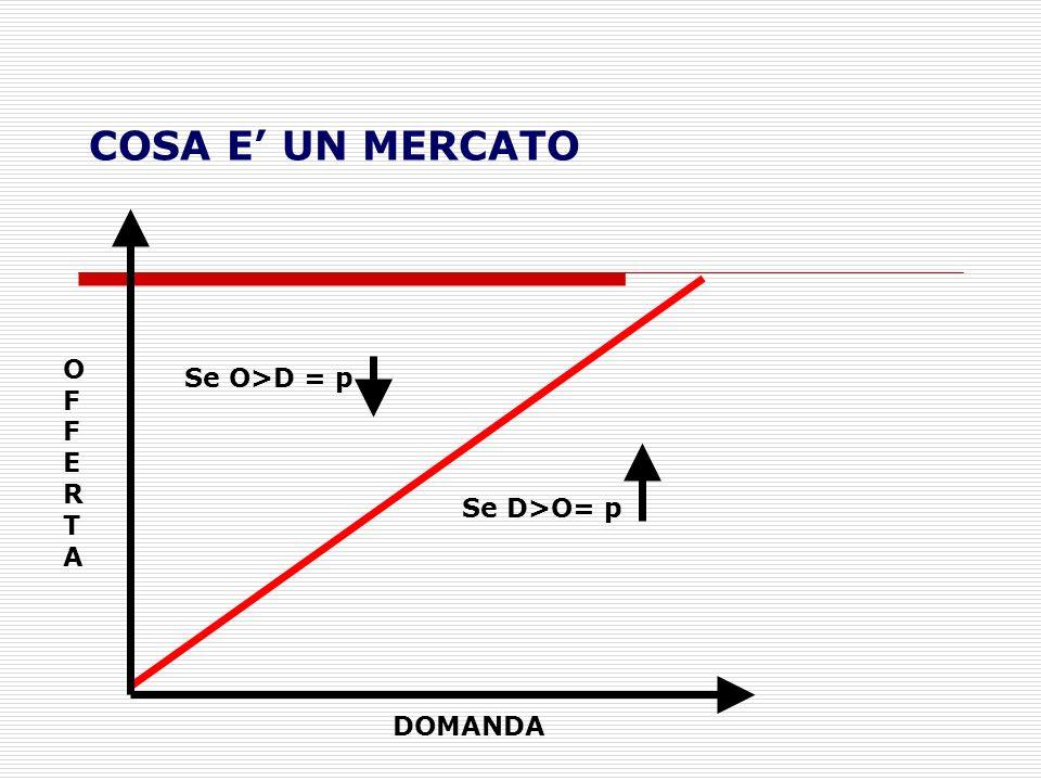 COSA E UN MERCATO OFFERTAOFFERTA DOMANDA Se D>O= p Se O>D = p