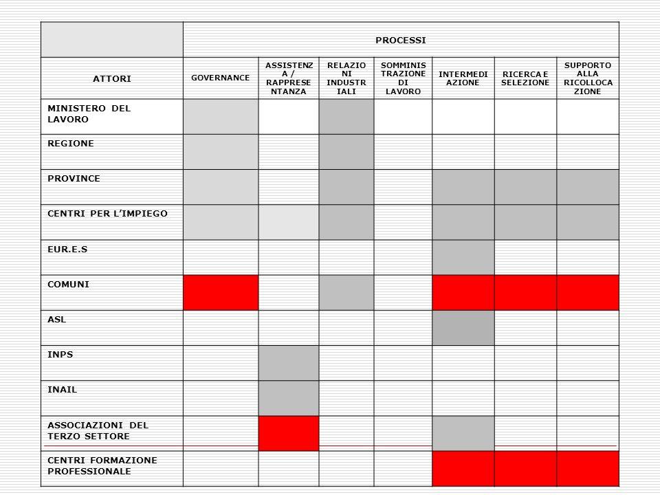 IL MERCATO DEL LAVORO: STANDARD E CLASSIFICAZIONI COSA è UN PROFILO PROFESSIONALE UN INSIEME DI: CONOSCENZE TEORICHE (SAPERE) COMPETENZE OPERATIVE E CHIAVE (SAPER FARE) COMPETENZE TRASVERSALI/ABILITA (SAPER ESSERE)
