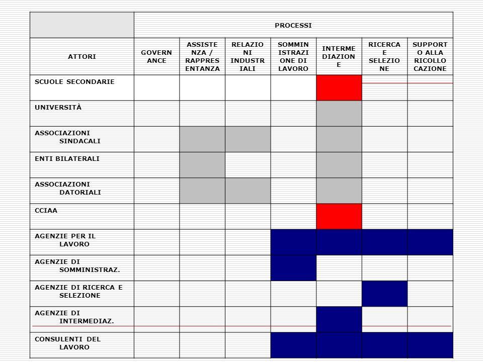 IL MINISTERO DEL LAVORO Dal 1997 inizia la progressiva delega di funzioni alle Regioni ed alle Province (Dalla L.