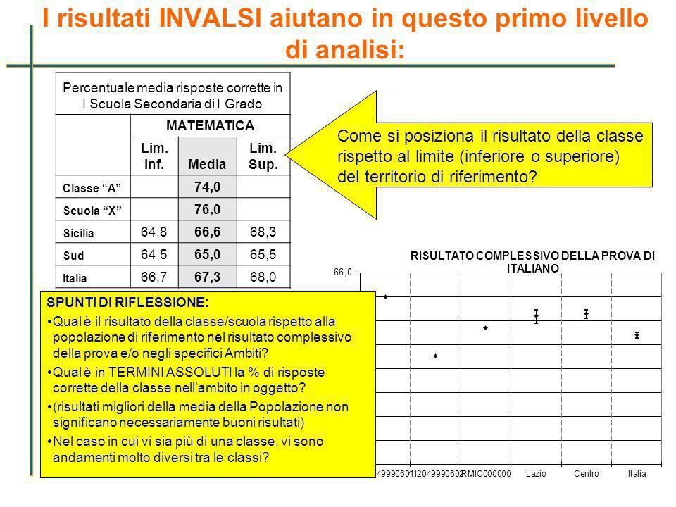 I risultati INVALSI aiutano in questo primo livello di analisi: 16 Percentuale media risposte corrette in I Scuola Secondaria di I Grado MATEMATICA Li