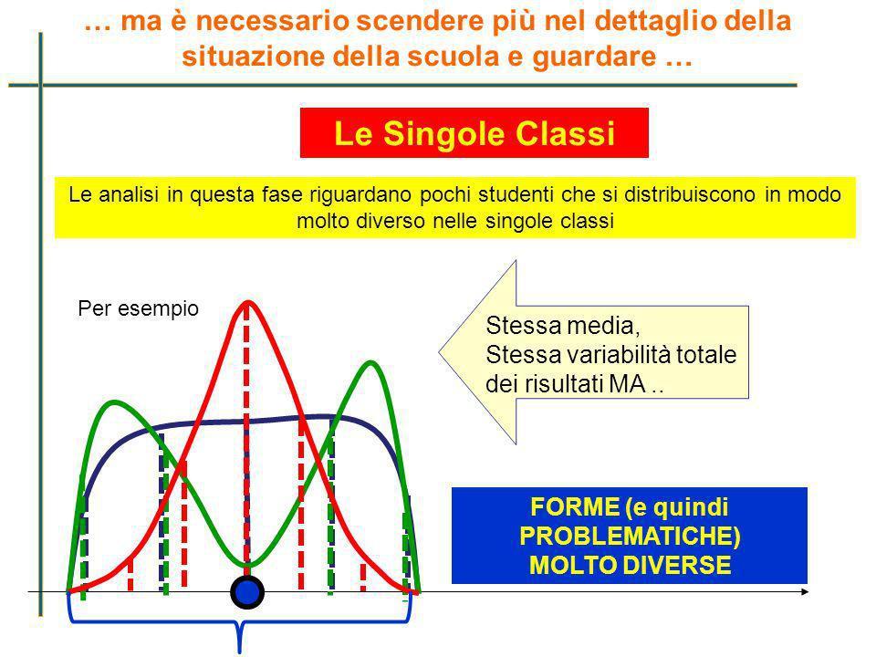 Le analisi in questa fase riguardano pochi studenti che si distribuiscono in modo molto diverso nelle singole classi Stessa media, Stessa variabilità
