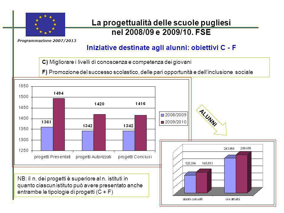 La progettualità delle scuole pugliesi nel 2008/09 e 2009/10. FSE Programmazione 2007/2013 Iniziative destinate agli alunni: obiettivi C - F C) Miglio