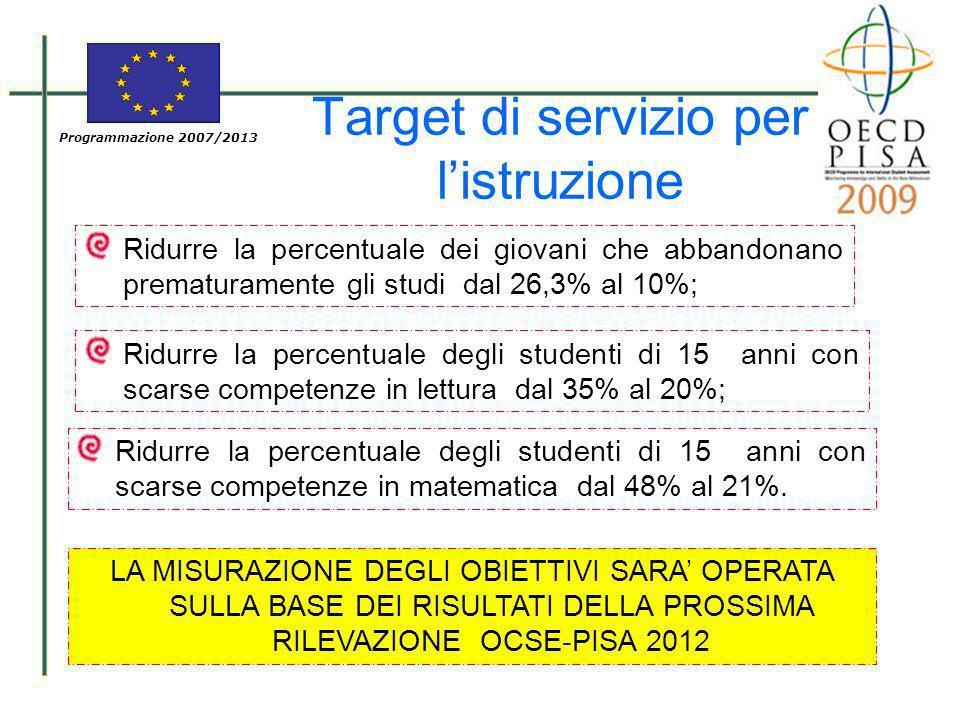 Programmazione 2007/2013 Target di servizio per listruzione Ridurre la percentuale dei giovani che abbandonano prematuramente gli studi dal 26,3% al 1
