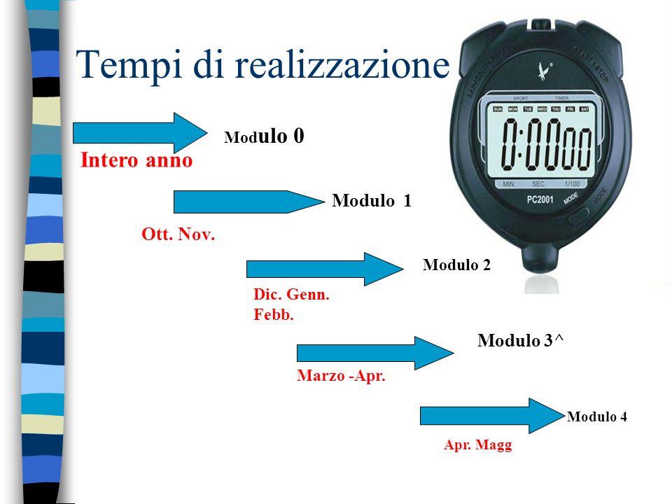 Tempi di realizzazione Ott. Nov. Modulo 1 Modulo 3^ Apr. Magg Modulo 4 Intero anno Mod ulo 0 Modulo 2 Dic. Genn. Febb. Marzo -Apr.