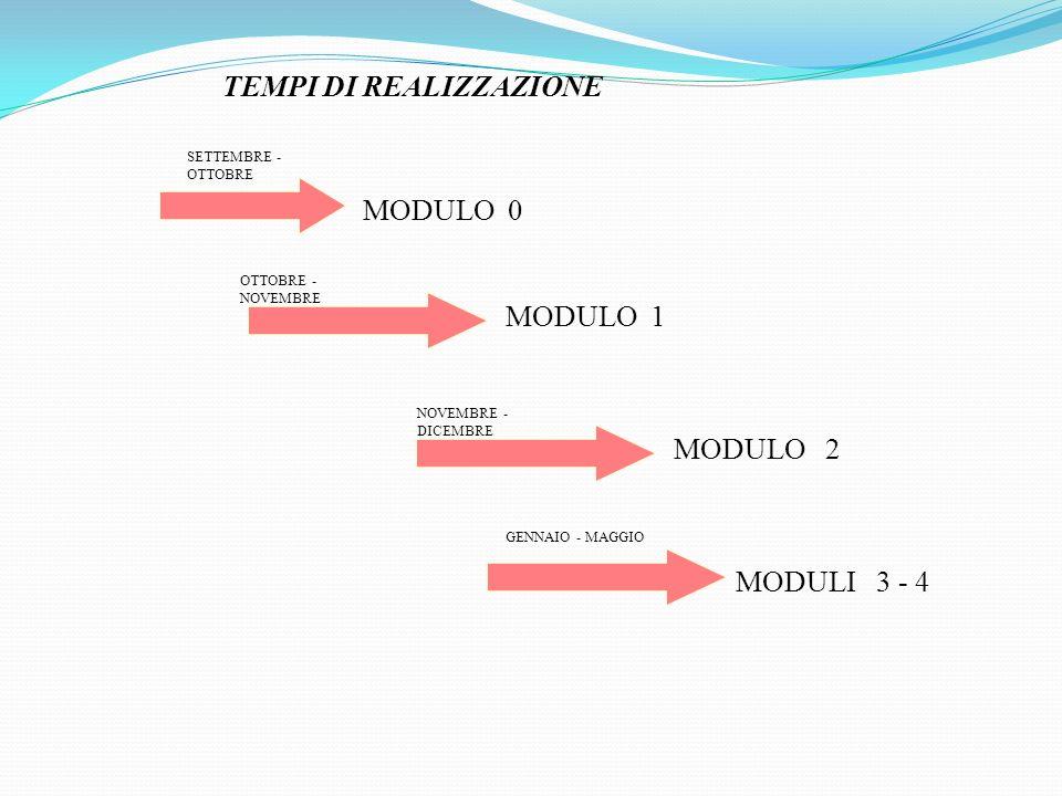 TEMPI DI REALIZZAZIONE MODULO 0 MODULO 1 MODULO 2 MODULI 3 - 4 SETTEMBRE - OTTOBRE OTTOBRE - NOVEMBRE NOVEMBRE - DICEMBRE GENNAIO - MAGGIO