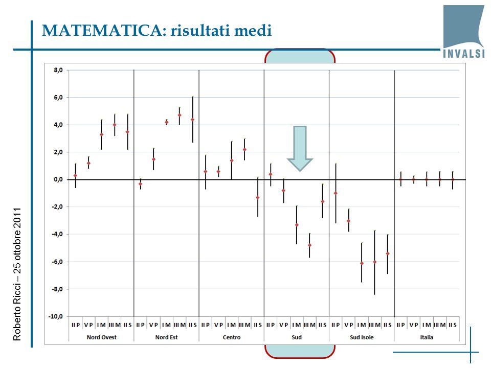 ITALIANO: risultati medi Roberto Ricci – 25 ottobre 2011