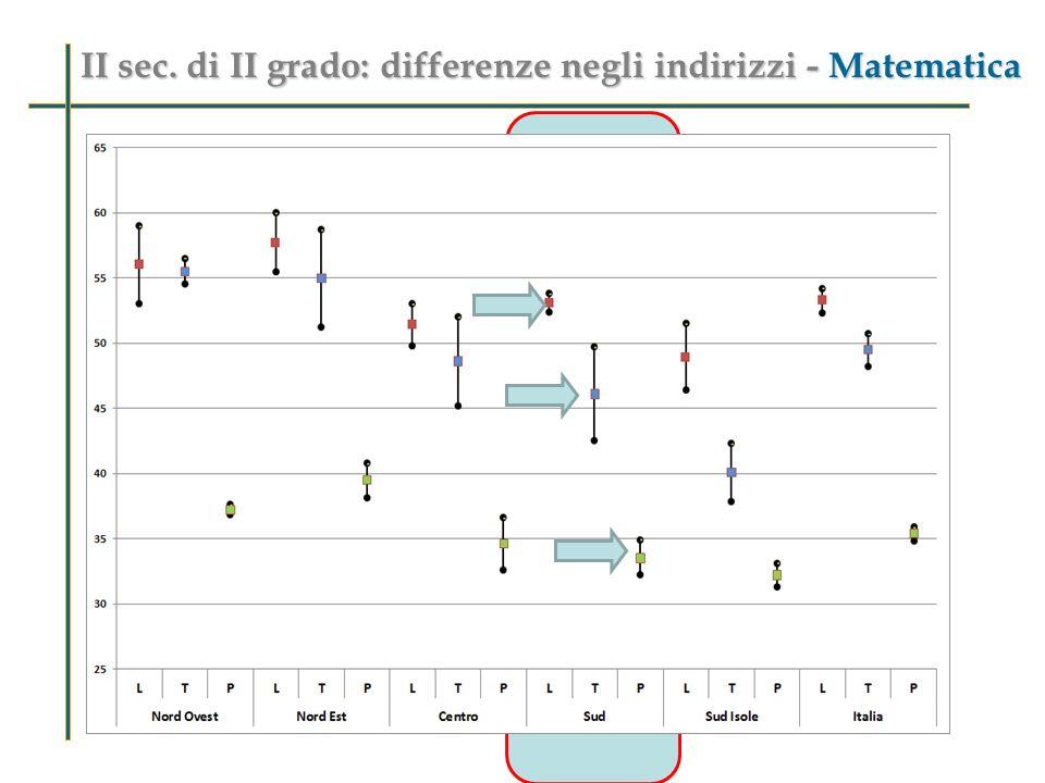 II sec. di II grado:differenze negli indirizzi - Italiano II sec.