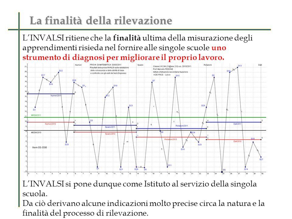 La finalità della rilevazione LINVALSI ritiene che la finalità ultima della misurazione degli apprendimenti risieda nel fornire alle singole scuole uno strumento di diagnosi per migliorare il proprio lavoro.