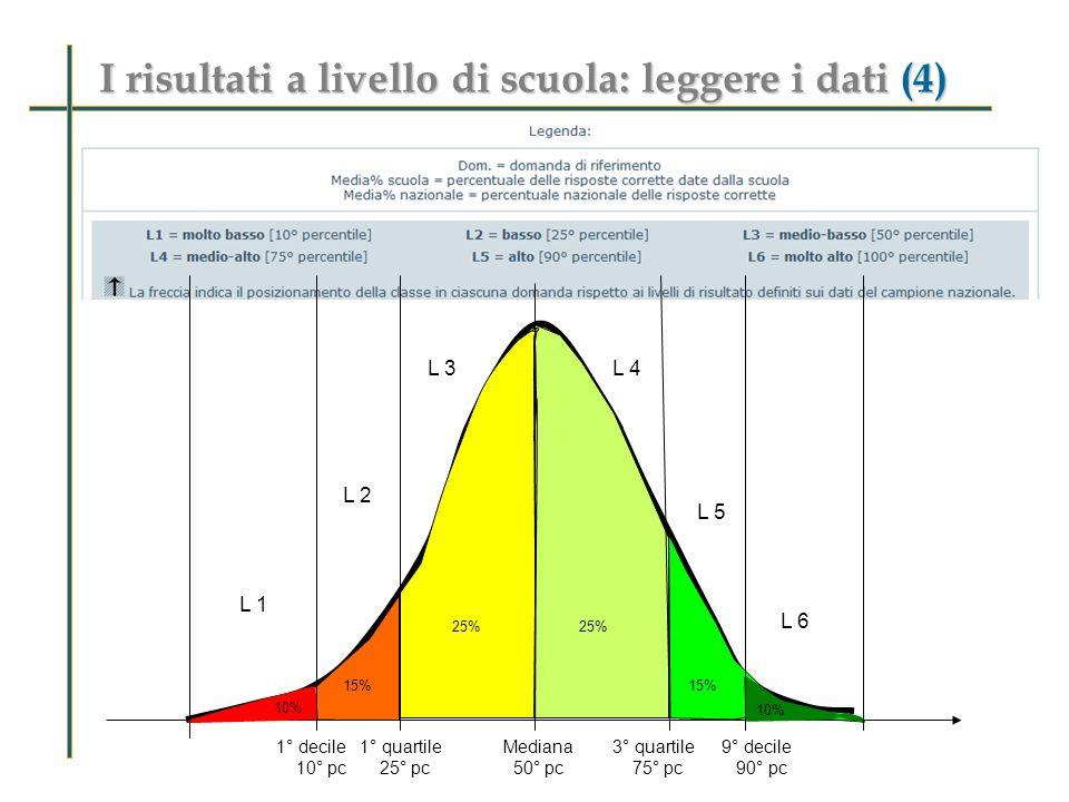 I risultati a livello di scuola: leggere i dati (3) Tabella dei dati - Visualizzazione GLOBALE Ambiti e argomenti Dom.