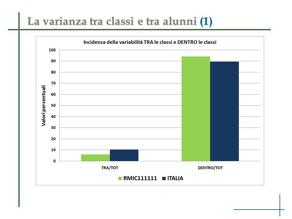 Tabella dei dati - Visualizzazione per DETTAGLIO RISPOSTE - tabella 1 Ambiti e argomentiDom.ABCD MANCATA RISPOSTA ITALIANO Testo narrativoA19,0972,713,64,540 I risultati a livello di scuola: leggere i dati (5)