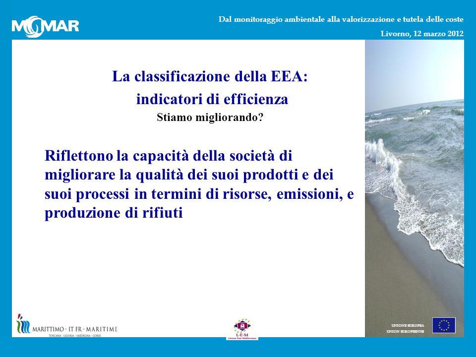 Dal monitoraggio ambientale alla valorizzazione e tutela delle coste Livorno, 12 marzo 2012 UNIONE EUROPEA UNION EUROPEENNE La classificazione della EEA: indicatori di efficienza Riflettono la capacità della società di migliorare la qualità dei suoi prodotti e dei suoi processi in termini di risorse, emissioni, e produzione di rifiuti Stiamo migliorando
