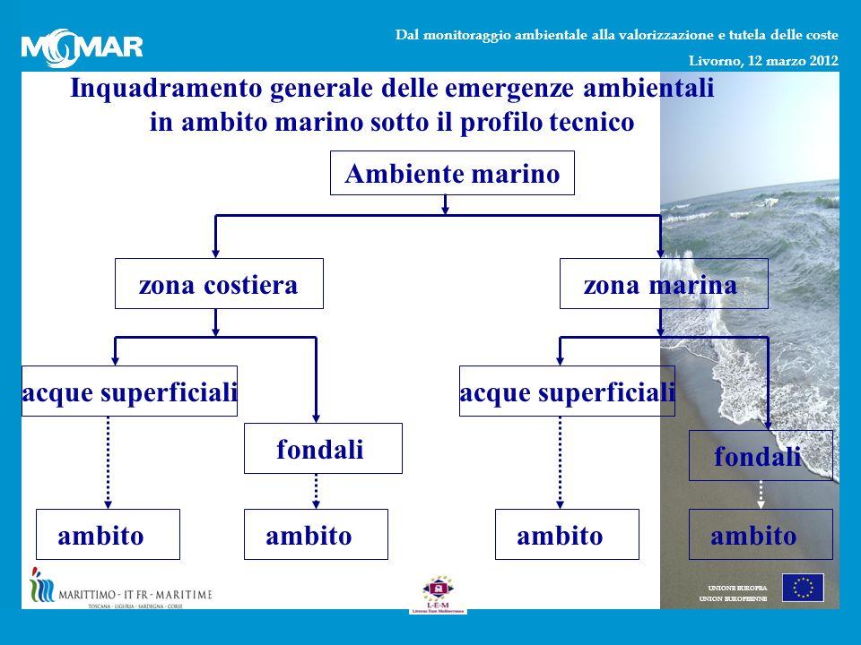 Dal monitoraggio ambientale alla valorizzazione e tutela delle coste Livorno, 12 marzo 2012 UNIONE EUROPEA UNION EUROPEENNE Inquadramento generale delle emergenze ambientali in ambito marino sotto il profilo tecnico Ambiente marino zona costierazona marina acque superficiali fondali acque superficiali fondali ambito