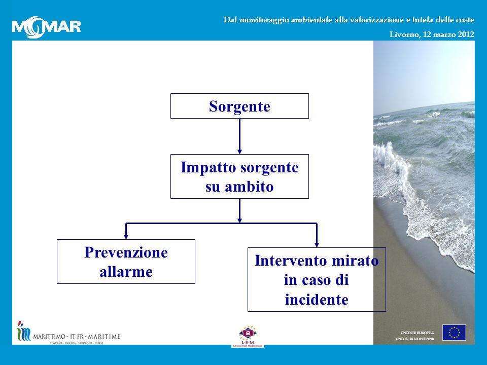 Dal monitoraggio ambientale alla valorizzazione e tutela delle coste Livorno, 12 marzo 2012 UNIONE EUROPEA UNION EUROPEENNE Sorgente Impatto sorgente su ambito Prevenzione allarme Intervento mirato in caso di incidente