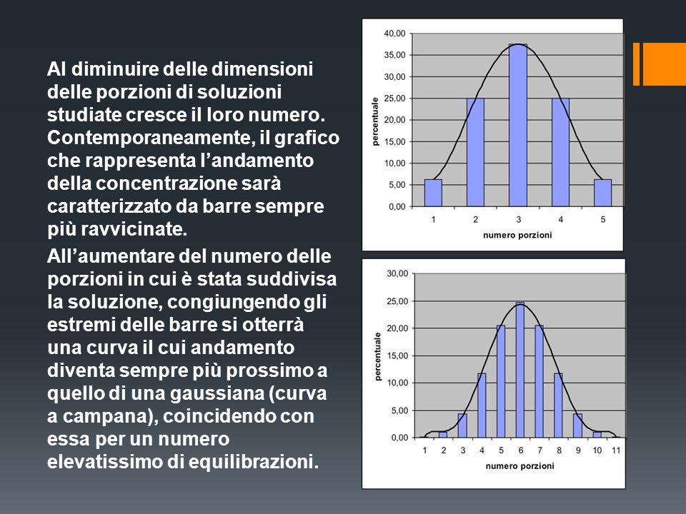Al diminuire delle dimensioni delle porzioni di soluzioni studiate cresce il loro numero. Contemporaneamente, il grafico che rappresenta landamento de