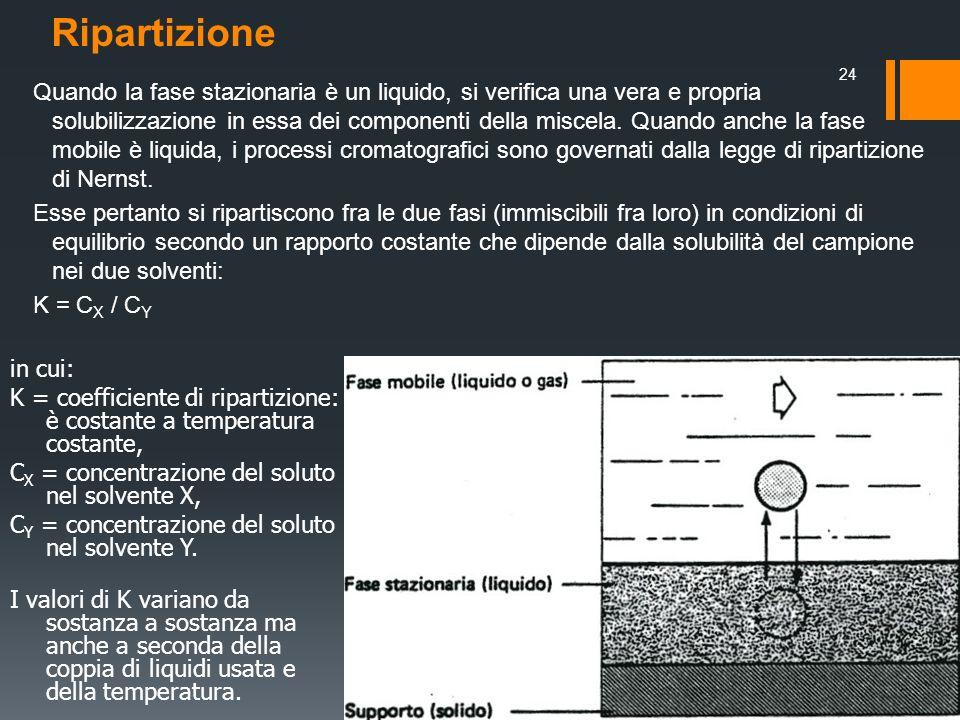 Ripartizione Quando la fase stazionaria è un liquido, si verifica una vera e propria solubilizzazione in essa dei componenti della miscela. Quando anc