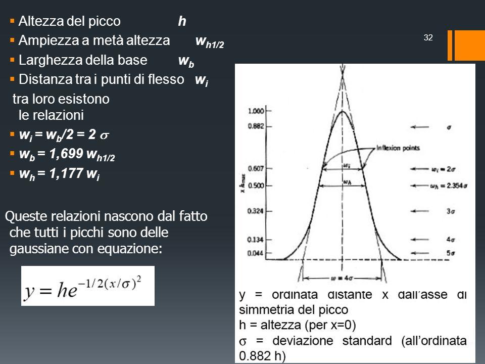 Altezza del picco h Ampiezza a metà altezza w h1/2 Larghezza della base w b Distanza tra i punti di flesso w i tra loro esistono le relazioni w i = w