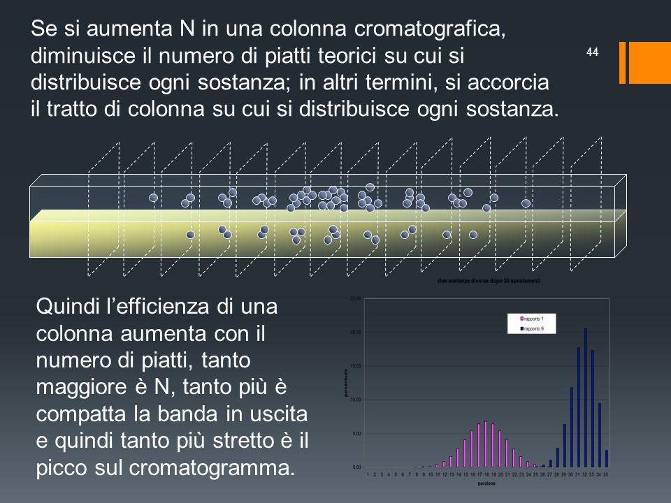 Se si aumenta N in una colonna cromatografica, diminuisce il numero di piatti teorici su cui si distribuisce ogni sostanza; in altri termini, si accor