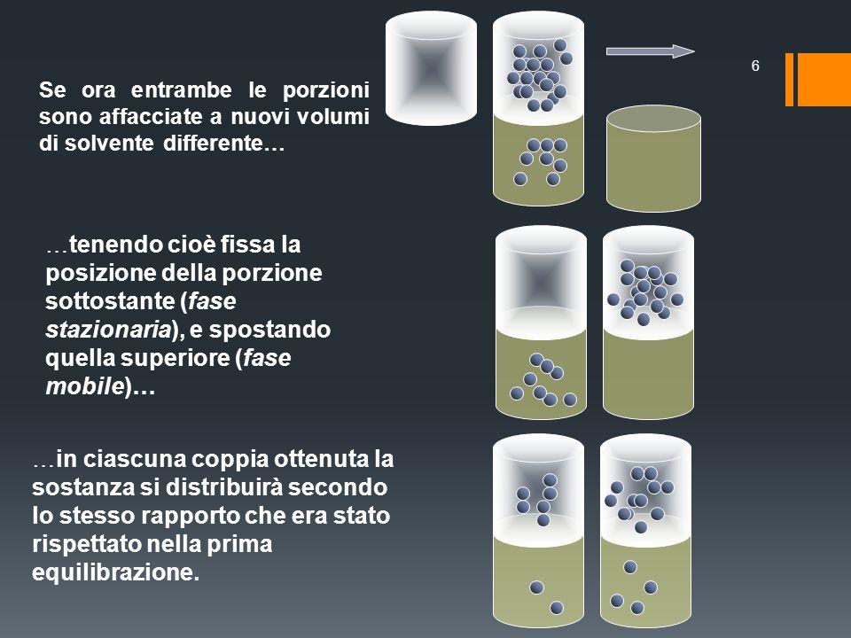Se ora entrambe le porzioni sono affacciate a nuovi volumi di solvente differente… 6 …in ciascuna coppia ottenuta la sostanza si distribuirà secondo l