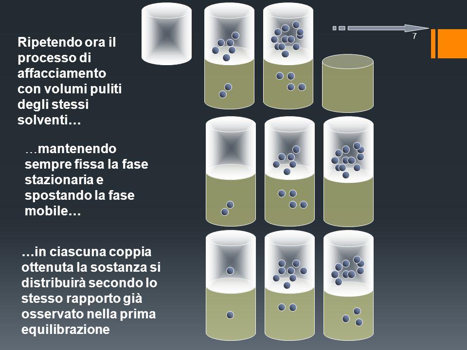Ripetendo ora il processo di affacciamento con volumi puliti degli stessi solventi… 7 …in ciascuna coppia ottenuta la sostanza si distribuirà secondo