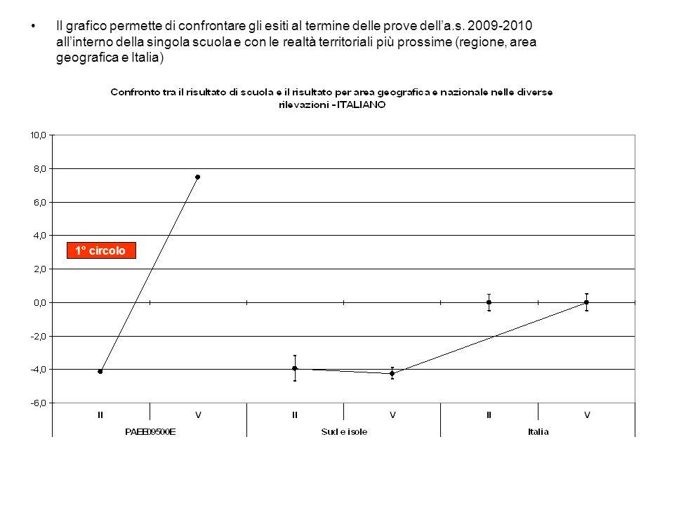 Il grafico permette di confrontare gli esiti al termine delle prove della.s. 2009-2010 allinterno della singola scuola e con le realtà territoriali pi