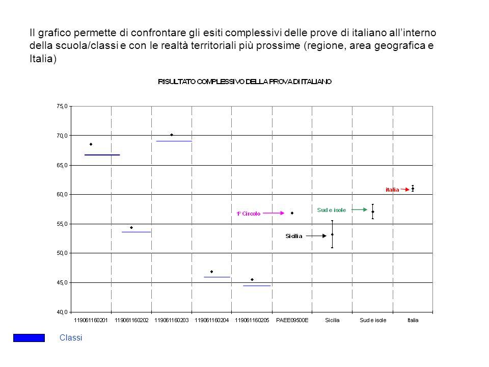Il grafico permette di confrontare gli esiti complessivi delle prove di italiano allinterno della scuola/classi e con le realtà territoriali più prossime (regione, area geografica e Italia) Classi