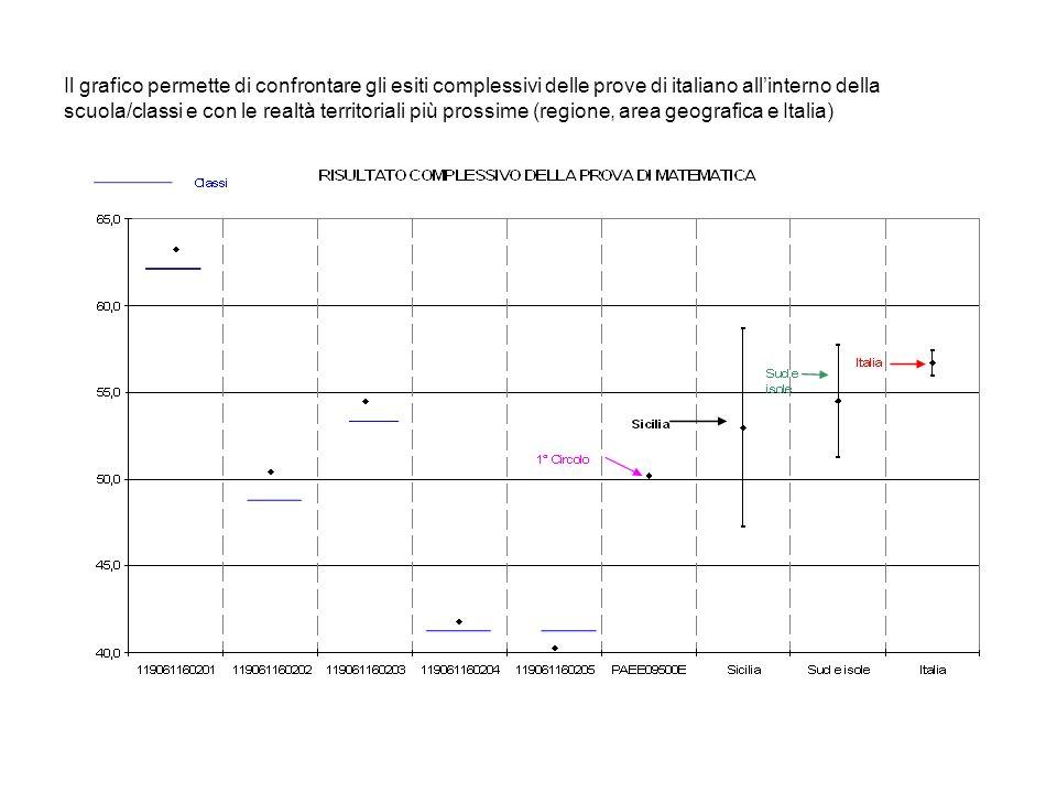 Il grafico permette di confrontare gli esiti complessivi delle prove di italiano allinterno della scuola/classi e con le realtà territoriali più prossime (regione, area geografica e Italia)