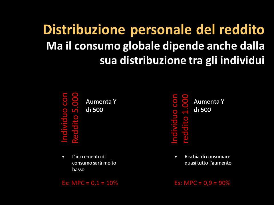 Distribuzione personale del reddito Ma il consumo globale dipende anche dalla sua distribuzione tra gli individui Individuo con Reddito 5.000 Aumenta