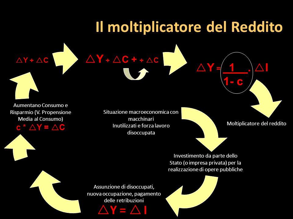 Il moltiplicatore del Reddito Situazione macroeconomica con macchinari Inutilizzati e forza lavoro disoccupata Investimento da parte dello Stato (o im