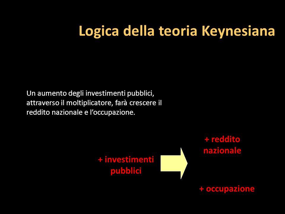 Logica della teoria Keynesiana + investimenti pubblici Un aumento degli investimenti pubblici, attraverso il moltiplicatore, farà crescere il reddito