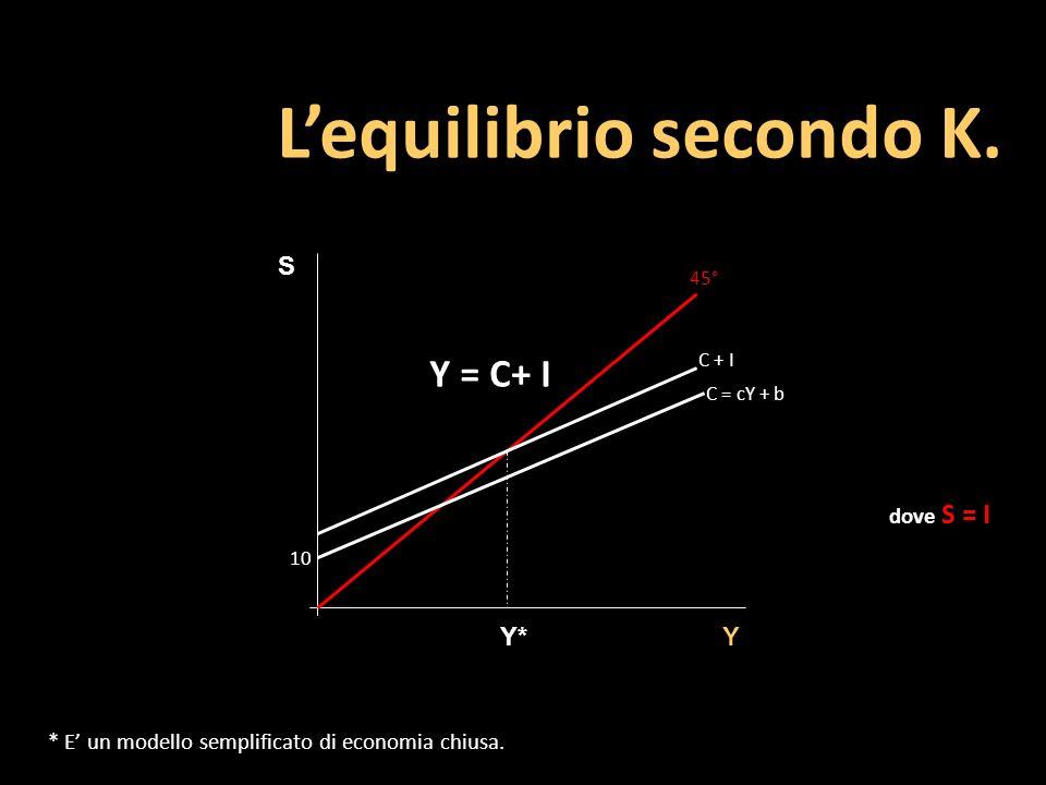 S Y 10 dove S = I Lequilibrio secondo K. C = cY + b C + I 45° Y* * E un modello semplificato di economia chiusa. Y = C+ I