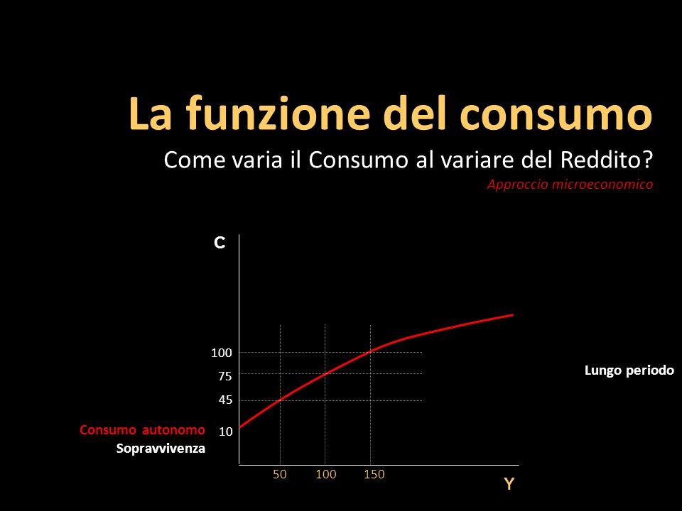 Breve periodo C Y 100110120 Consumo autonomo Sopravvivenza 90 106 98 Funzione lineare 10 Esempio: C = 0,8 Y + 10