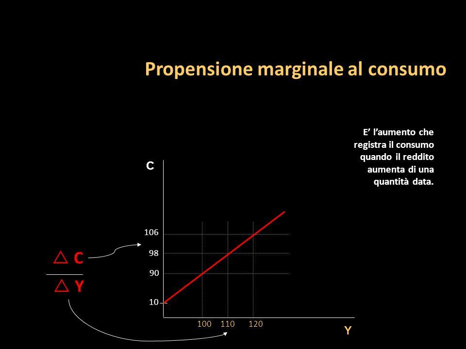 Propensione marginale al consumo C Y 100110120 90 106 98 10 C Y E laumento che registra il consumo quando il reddito aumenta di una quantità data.